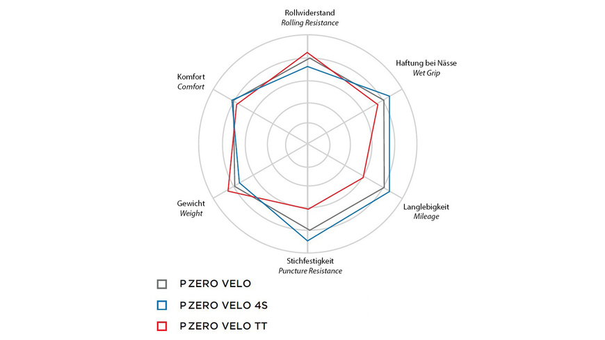 Pirelli P ZERO™ Velo